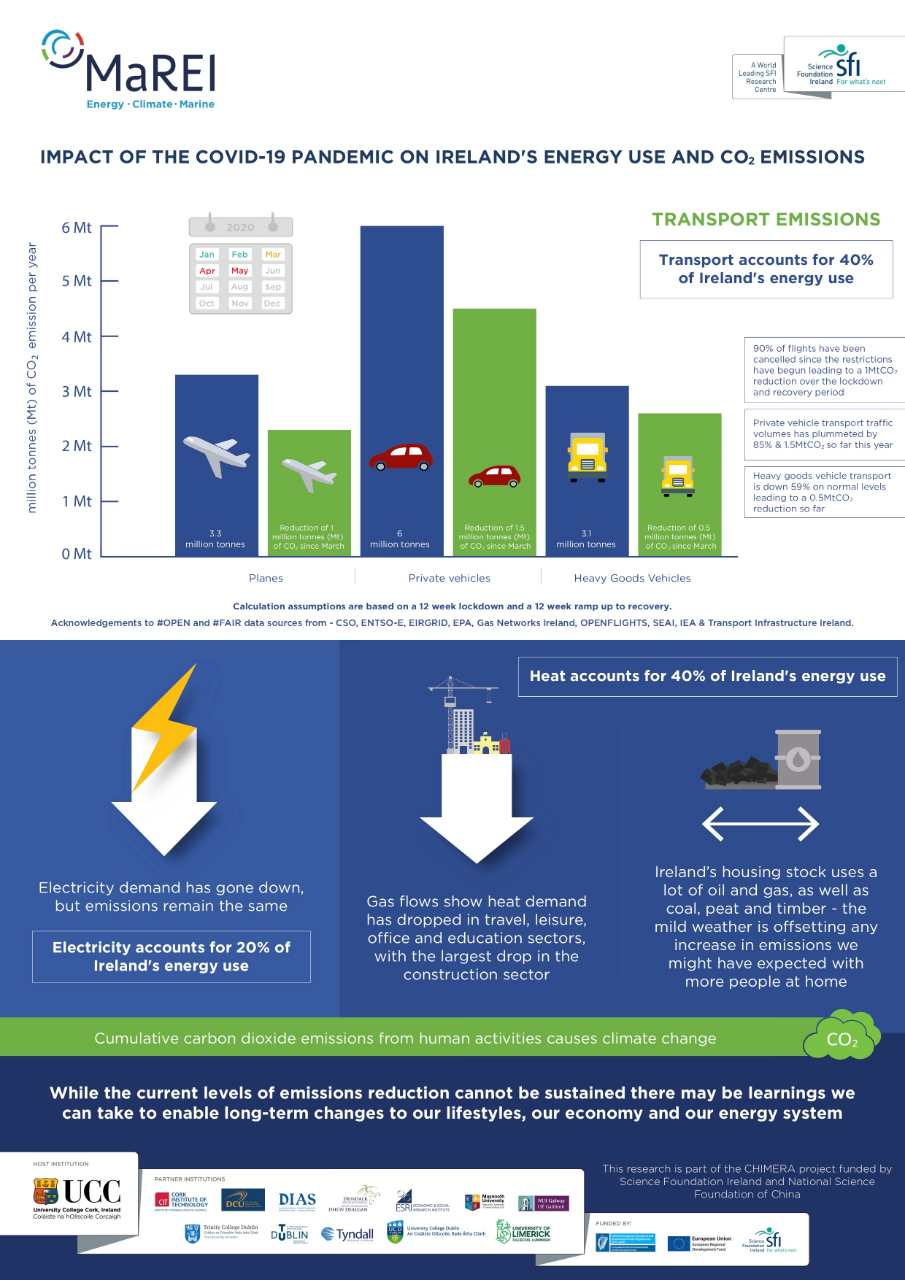An infographic with details of the impact of the COVID-19 lockdown has had on emissions