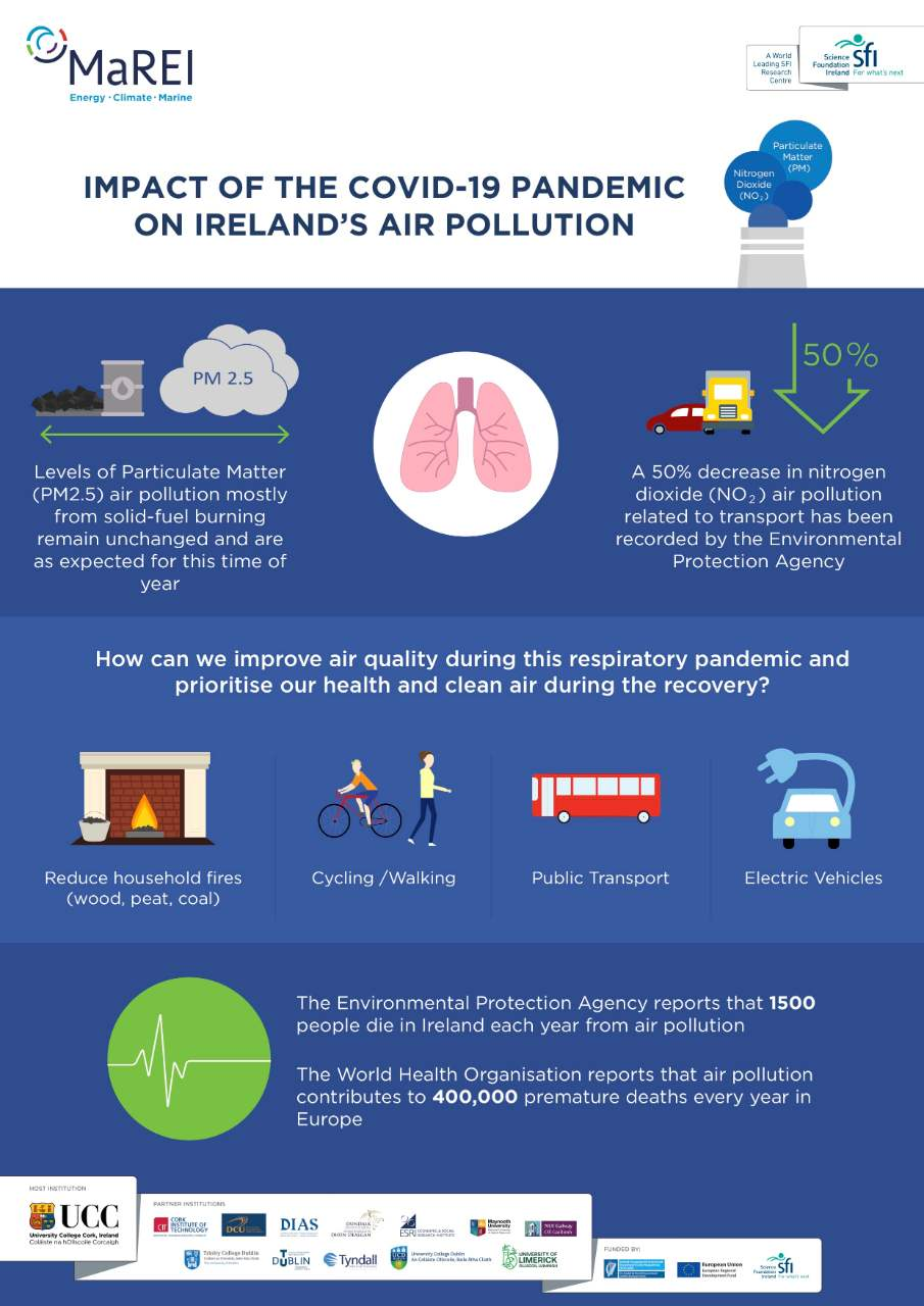 An infographic outlining details of how pandemic restrictions have impacted air pollution.