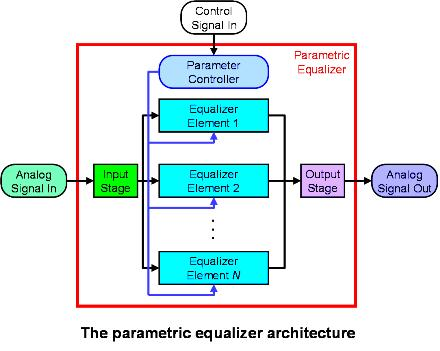Equalizer Architecture