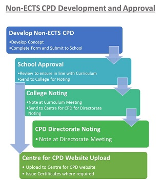 Non-ECTS CPD Development Process