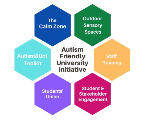 Update on the Autism Friendly University Initiative [Dec 2020]