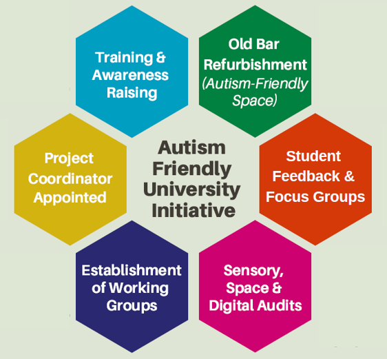 Update on the Autism Friendly University Initiative [January 2019]