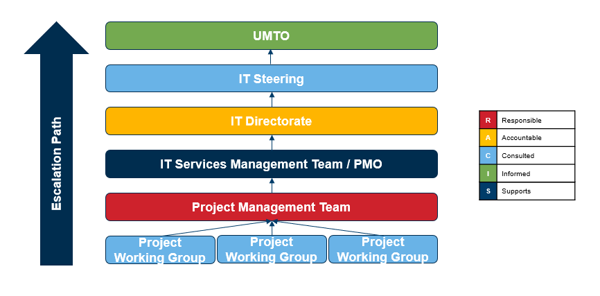 Graphical representation of the hierarchical governance structure of IT Services Projects