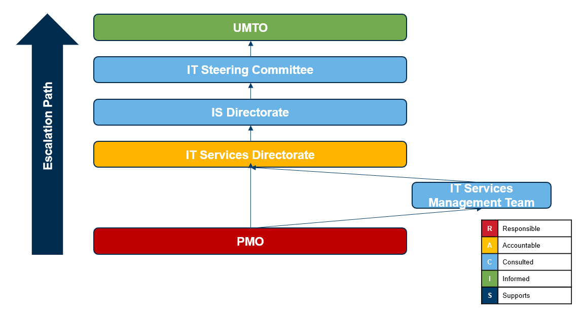 a diagram showing the PMOs reporting structure